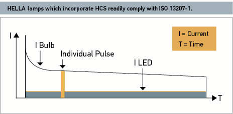 HELLA lamps which incorporate HCS readily comply with ISO 13207-1.
