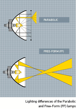 Lighting differences of the Parabolic and Free-Form (FF) lamps