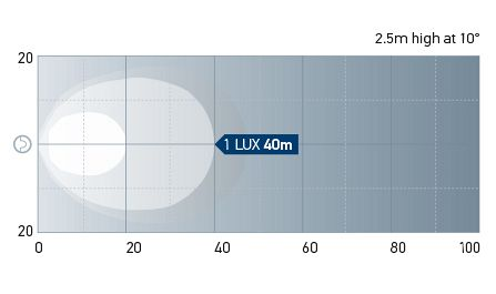 Beam pattern: Power Beam 1500LED - Close Range